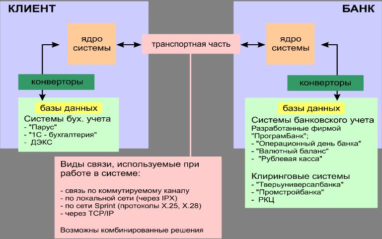 """Система """"банк-клиент"""" фирмы"""