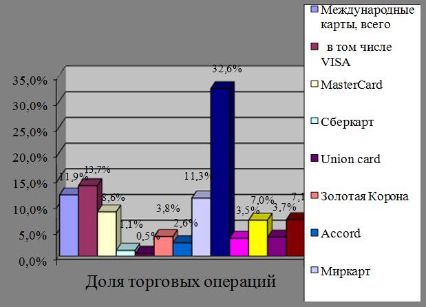 Банковская карта momentium сравнить цены Омск